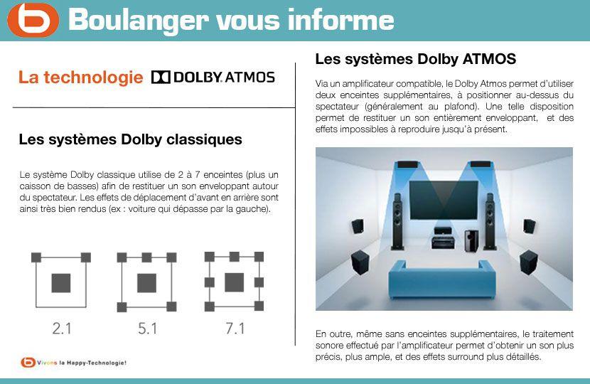 Description Dolby atmos