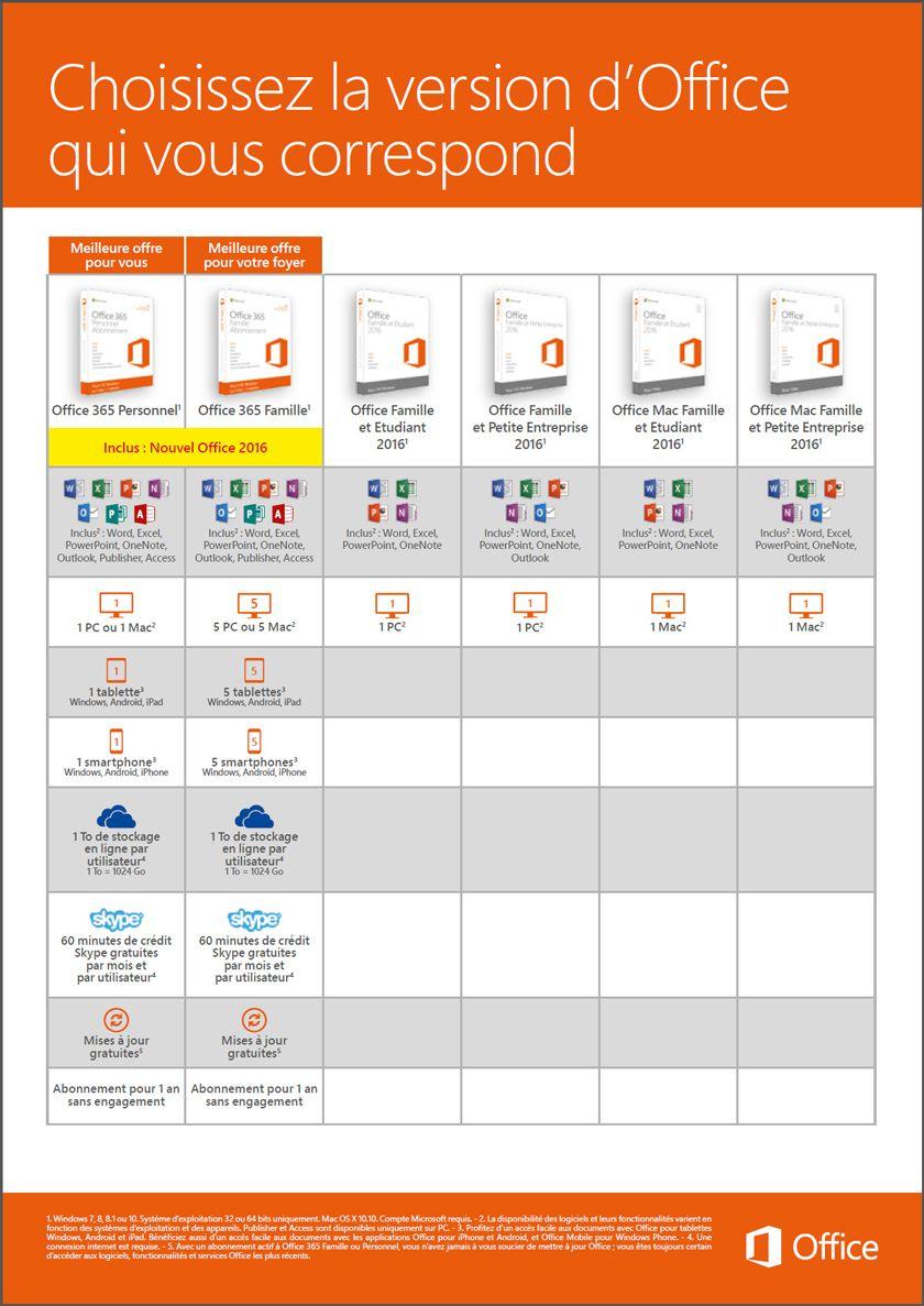 Microsoft office 365 famille premium logiciel pc boulanger - Cle activation office 365 famille premium ...