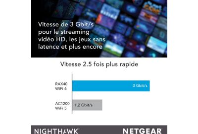 Routeur Netgear RAX40