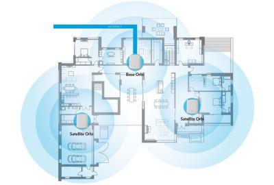 Routeur Wifi Netgear ORBI RBK353 Mesh WiFi AX1800 - Pack de 3