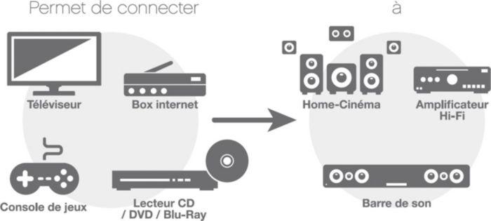 Permet de connecter