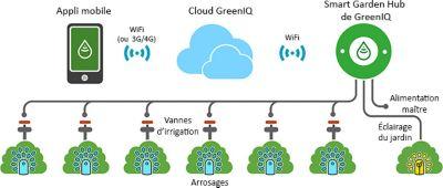 Présentation du système Smart Garden Hub